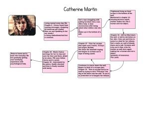 Catherine Martin - Support Process